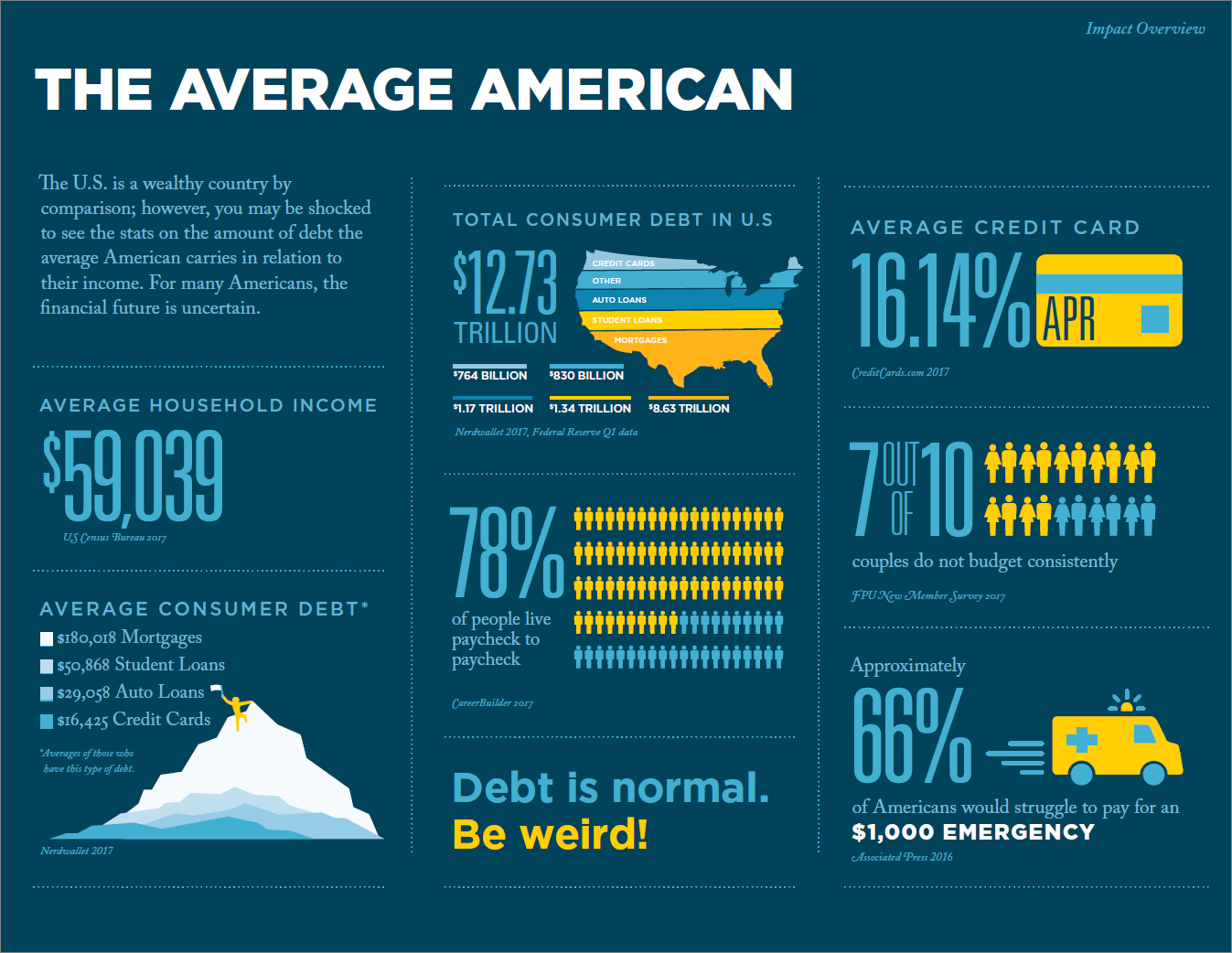 Average American Financial Stats