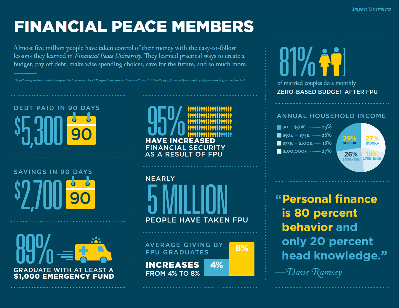 Financial Peace Members Stats